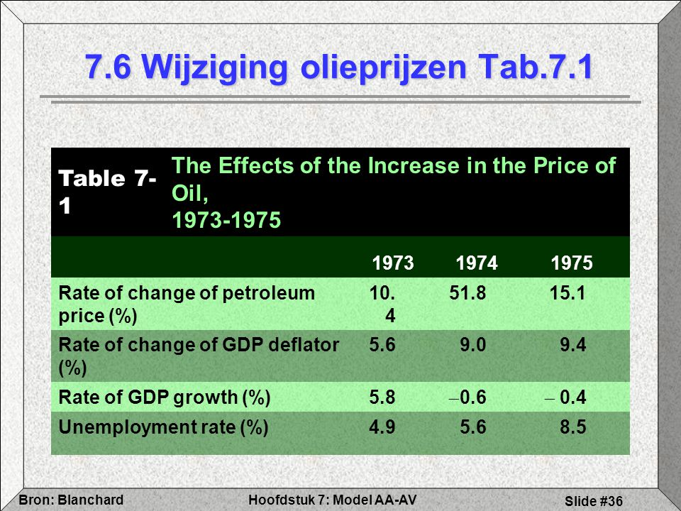 Hoofdstuk 7: Model AA-AVBron: Blanchard Slide #36 7.6 Wijziging olieprijzen Tab.7.1 Table 7- 1 The Effects of the Increase in the Price of Oil, 1973-1975 1973 19741975 Rate of change of petroleum price (%) 10.