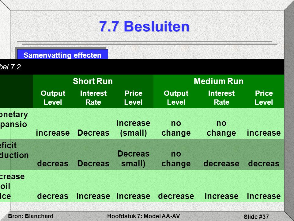 Hoofdstuk 7: Model AA-AVBron: Blanchard Slide #37 7.7 Besluiten Samenvatting effecten Tabel 7.2 Short RunMedium Run Output Level Interest Rate Price L
