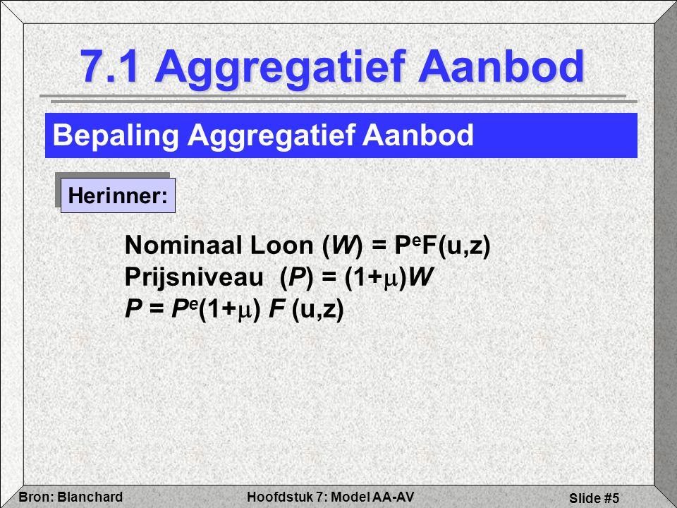 Hoofdstuk 7: Model AA-AVBron: Blanchard Slide #5 Bepaling Aggregatief Aanbod 7.1 Aggregatief Aanbod Herinner: Nominaal Loon (W) = P e F(u,z) Prijsniveau (P) = (1+  )W P = P e (1+  ) F (u,z)