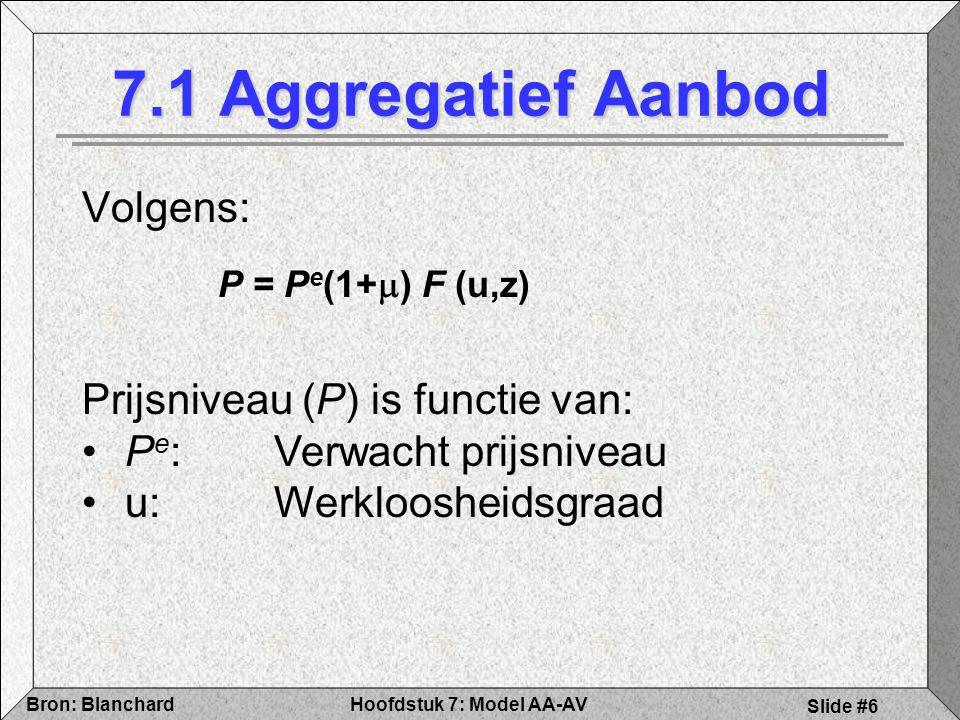 Hoofdstuk 7: Model AA-AVBron: Blanchard Slide #6 Volgens: 7.1 Aggregatief Aanbod P = P e (1+  ) F (u,z) Prijsniveau (P) is functie van: P e : Verwacht prijsniveau u:Werkloosheidsgraad