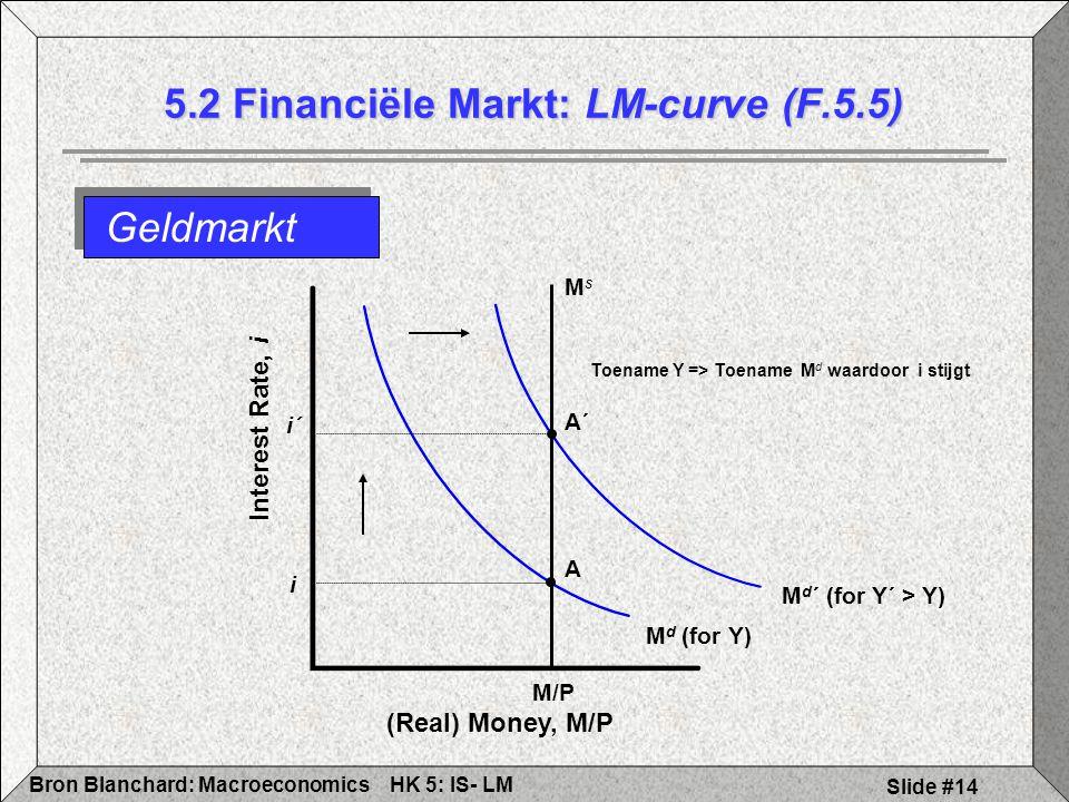 HK 5: IS- LMBron Blanchard: Macroeconomics Slide #14 M d (for Y) M/P A i MsMs Geldmarkt 5.2 Financiële Markt: LM-curve (F.5.5) (Real) Money, M/P Interest Rate, i Toename Y => Toename M d waardoor i stijgt A´ i´ M d ´ (for Y´ > Y)