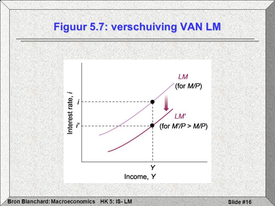 HK 5: IS- LMBron Blanchard: Macroeconomics Slide #16 Figuur 5.7: verschuiving VAN LM