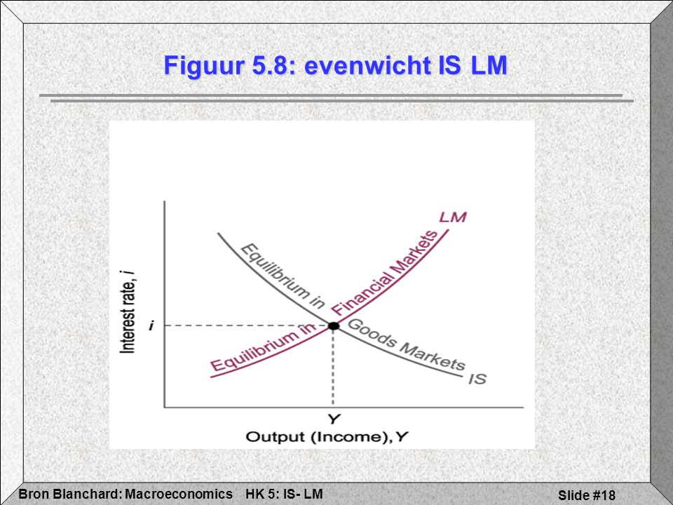 HK 5: IS- LMBron Blanchard: Macroeconomics Slide #18 Figuur 5.8: evenwicht IS LM