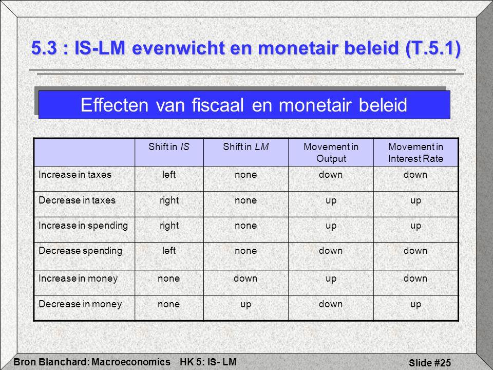 HK 5: IS- LMBron Blanchard: Macroeconomics Slide #25 Effecten van fiscaal en monetair beleid 5.3 : IS-LM evenwicht en monetair beleid (T.5.1) Shift in ISShift in LMMovement in Output Movement in Interest Rate Increase in taxesleftnonedown Decrease in taxesrightnoneup Increase in spendingrightnoneup Decrease spendingleftnonedown Increase in moneynonedownupdown Decrease in moneynoneupdownup