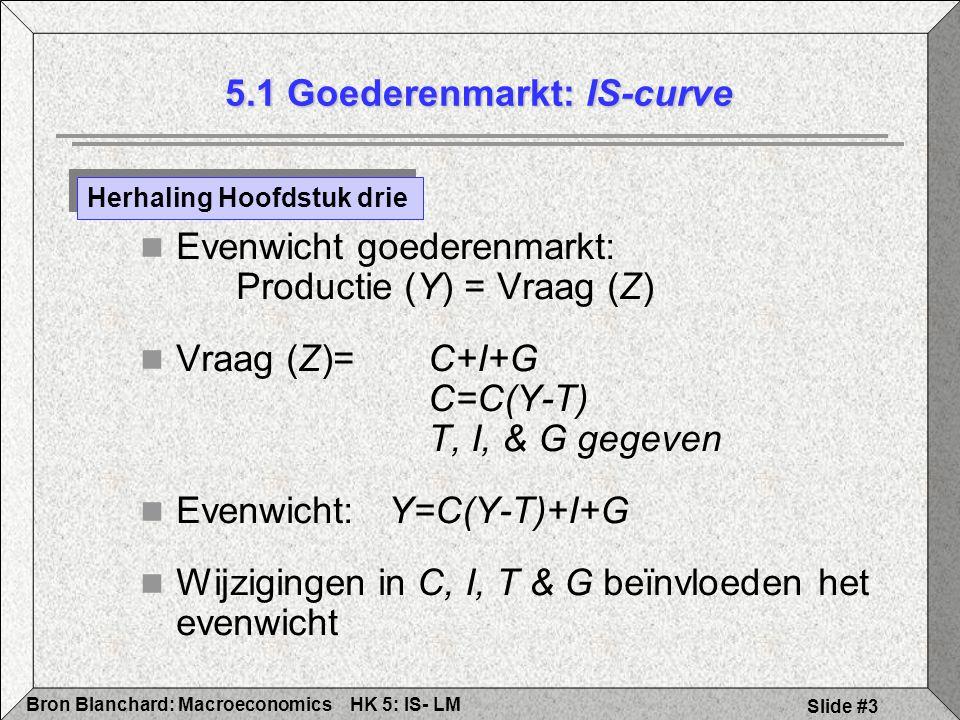 HK 5: IS- LMBron Blanchard: Macroeconomics Slide #3 Evenwicht goederenmarkt: Productie (Y) = Vraag (Z) Vraag (Z)= C+I+G C=C(Y-T) T, I, & G gegeven Eve