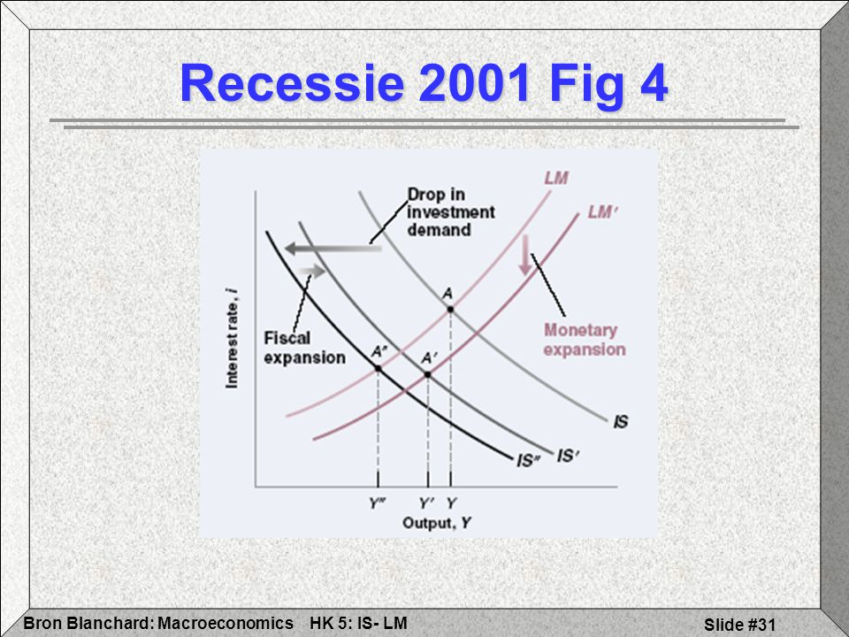 HK 5: IS- LMBron Blanchard: Macroeconomics Slide #31 Recessie 2001 Fig 4