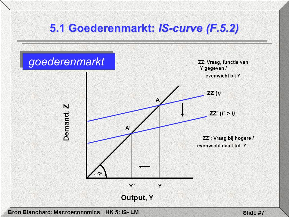 HK 5: IS- LMBron Blanchard: Macroeconomics Slide #8 Afleiding IS curve 5.1 Goederenmarkt: IS-curve (F.5.3) Demand, Z Output, Y Y Y´ ZZ (i) ZZ´ (i´ > i) Interest Rate, i Output, Y A A Y i A´ Y´ i´ IS