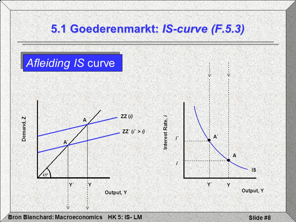 HK 5: IS- LMBron Blanchard: Macroeconomics Slide #19 IS-LM Evenwicht Grafisch 5.3 Evenwicht IS-LM Model Output, Y Interest Rate, i IS Y i LM i & Y is de enige combinatie van intrestvoet en output die tegelijkertijd evenwicht garandeert op zowel goederen- als financiële markt
