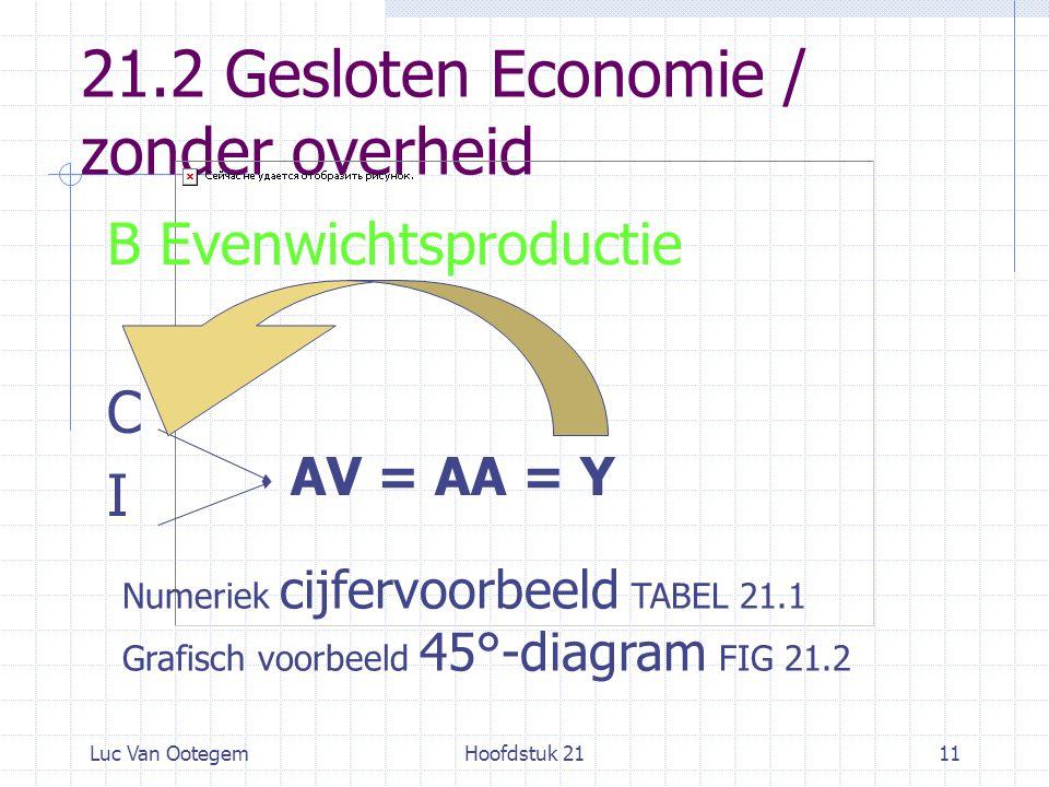 Luc Van OotegemHoofdstuk 2111 21.2 Gesloten Economie / zonder overheid B Evenwichtsproductie C I AV = AA = Y Numeriek cijfervoorbeeld TABEL 21.1 Grafisch voorbeeld 45°-diagram FIG 21.2