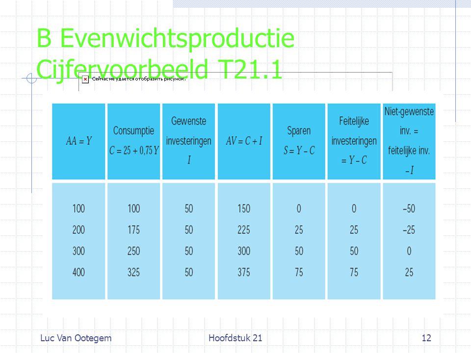 Luc Van OotegemHoofdstuk 2112 B Evenwichtsproductie Cijfervoorbeeld T21.1