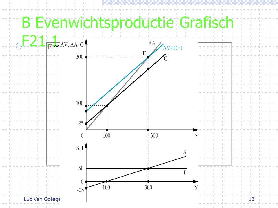 Luc Van OotegemHoofdstuk 2113 B Evenwichtsproductie Grafisch F21.1