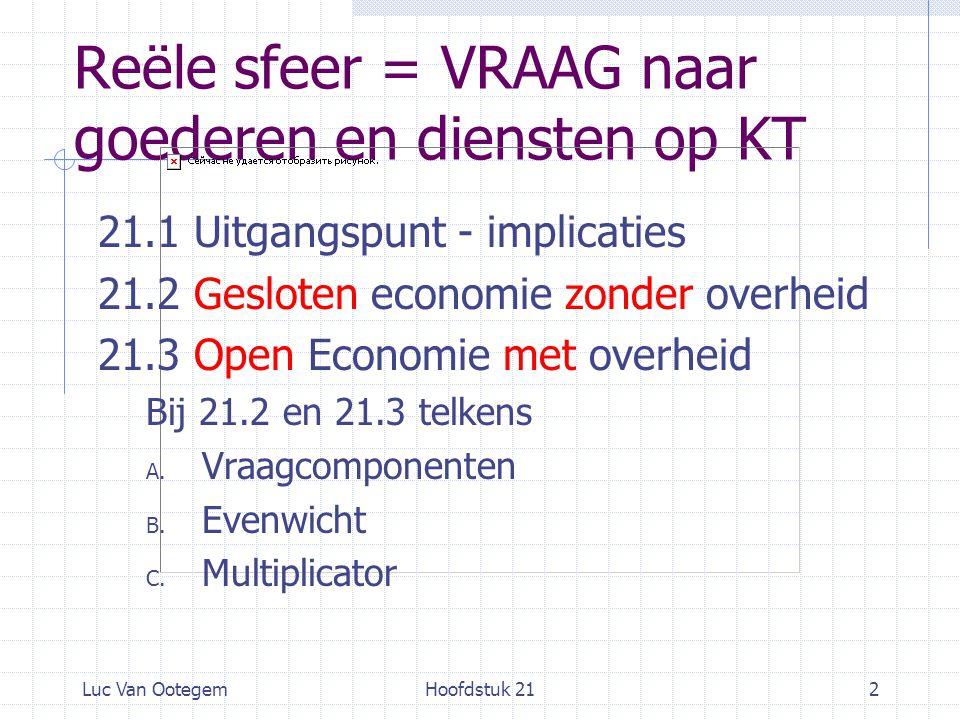 Luc Van OotegemHoofdstuk 212 Reële sfeer = VRAAG naar goederen en diensten op KT 21.1 Uitgangspunt - implicaties 21.2 Gesloten economie zonder overheid 21.3 Open Economie met overheid Bij 21.2 en 21.3 telkens A.