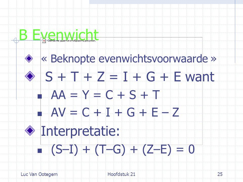 Luc Van OotegemHoofdstuk 2125 B Evenwicht « Beknopte evenwichtsvoorwaarde » S + T + Z = I + G + E want AA = Y = C + S + T AV = C + I + G + E – Z Interpretatie: (S–I) + (T–G) + (Z–E) = 0