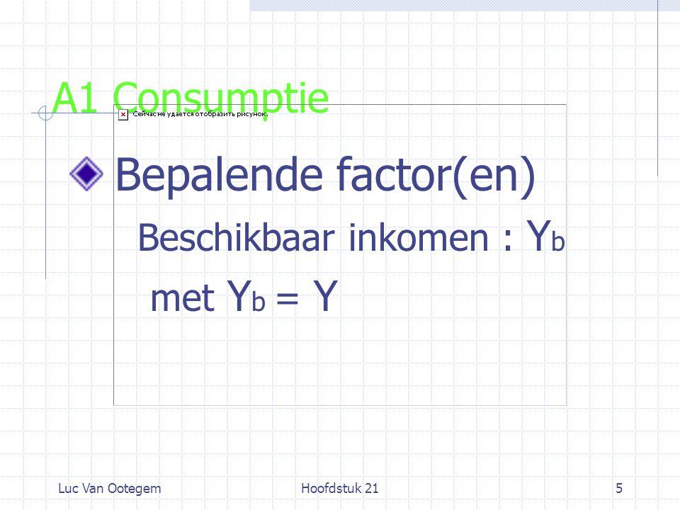 Luc Van OotegemHoofdstuk 2116 B Evenwichtsproductie Substitueer Y = C 0 + c Y + Î en bekom Y* = C 0 + Î / 1 – c (21.10) = Gereduceerde vorm Zie ook cijfervoorbeeld