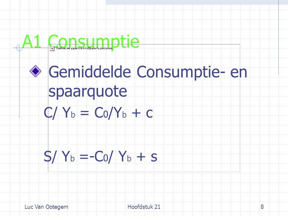Luc Van OotegemHoofdstuk 218 A1 Consumptie Gemiddelde Consumptie- en spaarquote C/ Y b = C 0 /Y b + c S/ Y b =-C 0 / Y b + s