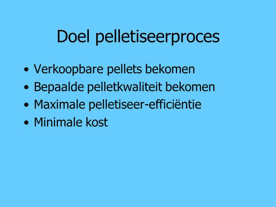Doel pelletiseerproces Verkoopbare pellets bekomen Bepaalde pelletkwaliteit bekomen Maximale pelletiseer-efficiëntie Minimale kost