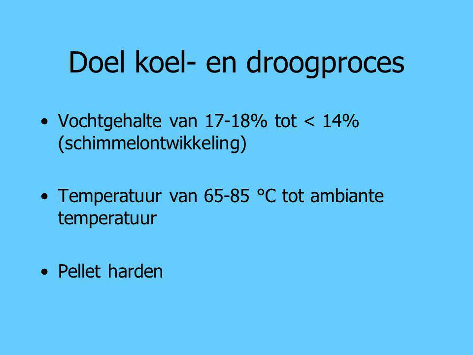 Doel koel- en droogproces Vochtgehalte van 17-18% tot < 14% (schimmelontwikkeling) Temperatuur van 65-85 °C tot ambiante temperatuur Pellet harden