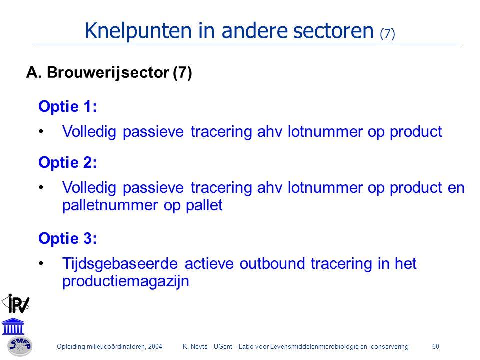 Opleiding milieucoördinatoren, 2004K. Neyts - UGent - Labo voor Levensmiddelenmicrobiologie en -conservering60 Knelpunten in andere sectoren (7) Optie