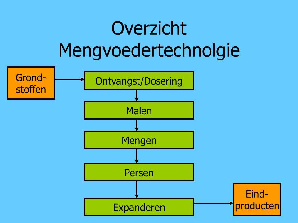 Overzicht Mengvoedertechnologie Ontvangst en dosering Malen Mengen Pelletiseren Extruderen