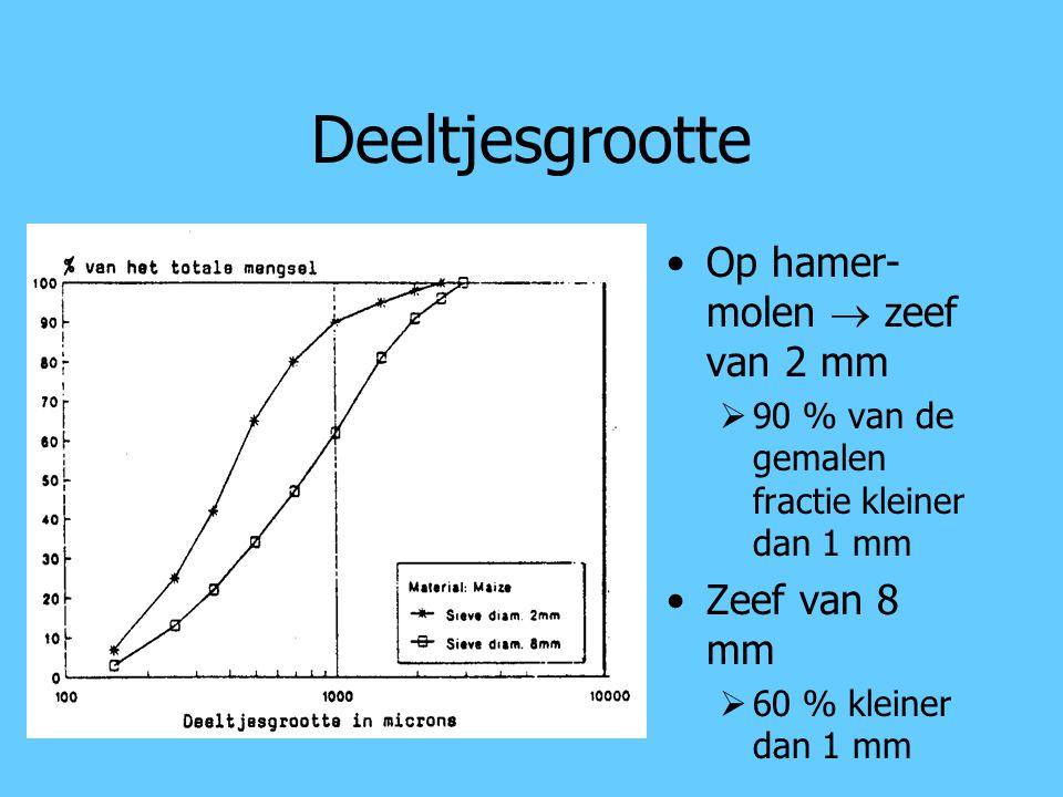 Deeltjesgrootte Op hamer- molen  zeef van 2 mm  90 % van de gemalen fractie kleiner dan 1 mm Zeef van 8 mm  60 % kleiner dan 1 mm