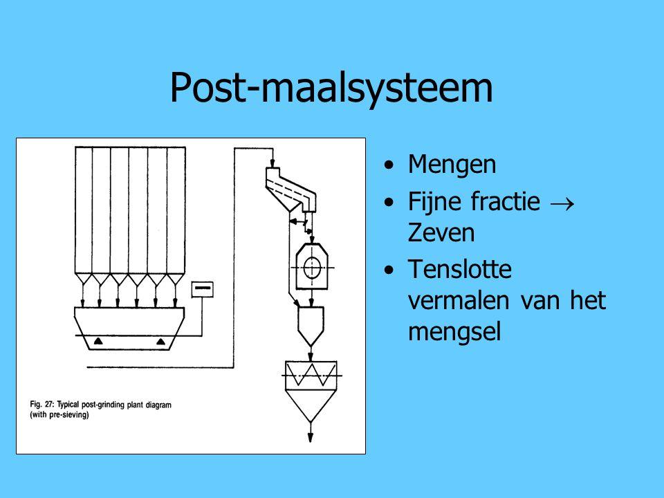 Post-maalsysteem Mengen Fijne fractie  Zeven Tenslotte vermalen van het mengsel