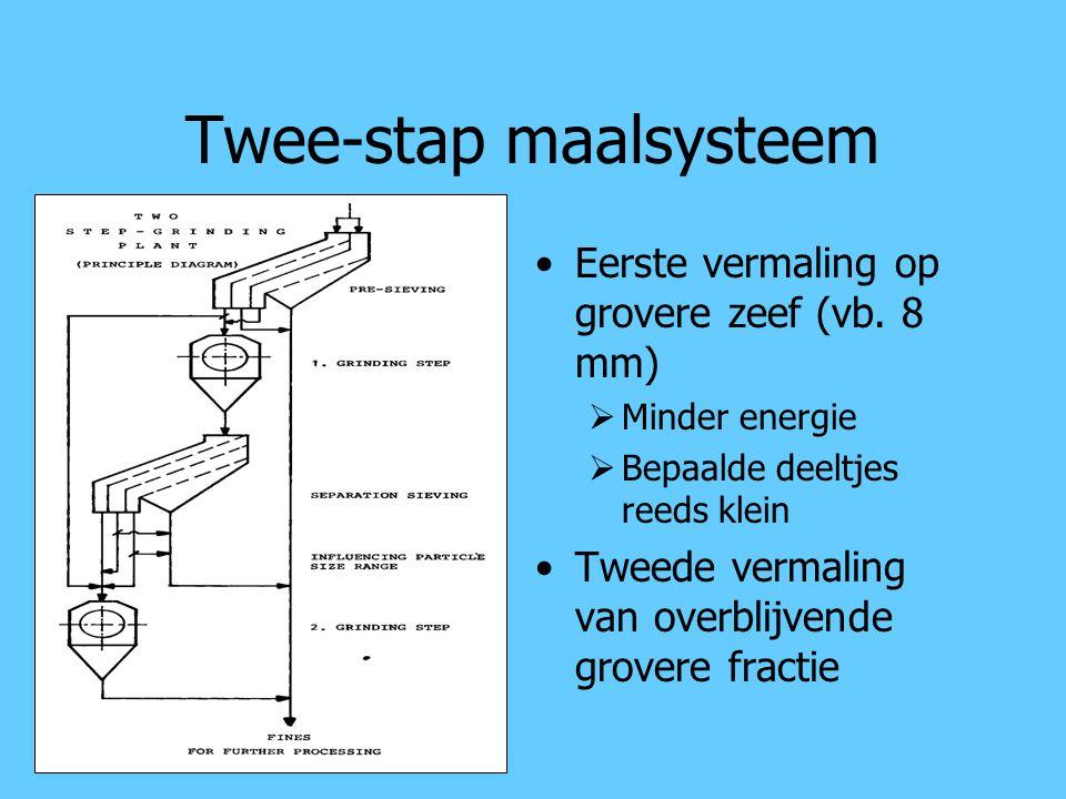 Twee-stap maalsysteem Eerste vermaling op grovere zeef (vb. 8 mm)  Minder energie  Bepaalde deeltjes reeds klein Tweede vermaling van overblijvende