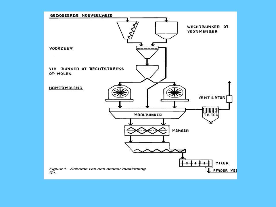 Capaciteit hamermolen De grondstof en haar vochtgehalte (<16%) De zeefopening De aanwezigheid van een voorzeef Het afzuigsysteem De draaisnelheid van de hamers