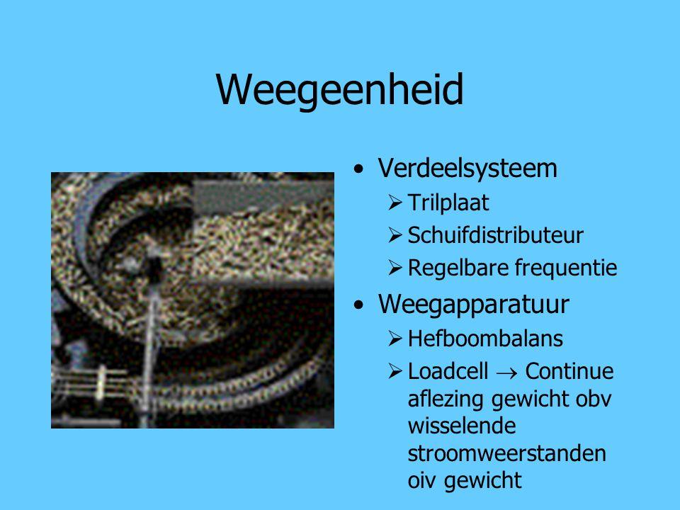 Weegeenheid Verdeelsysteem  Trilplaat  Schuifdistributeur  Regelbare frequentie Weegapparatuur  Hefboombalans  Loadcell  Continue aflezing gewic