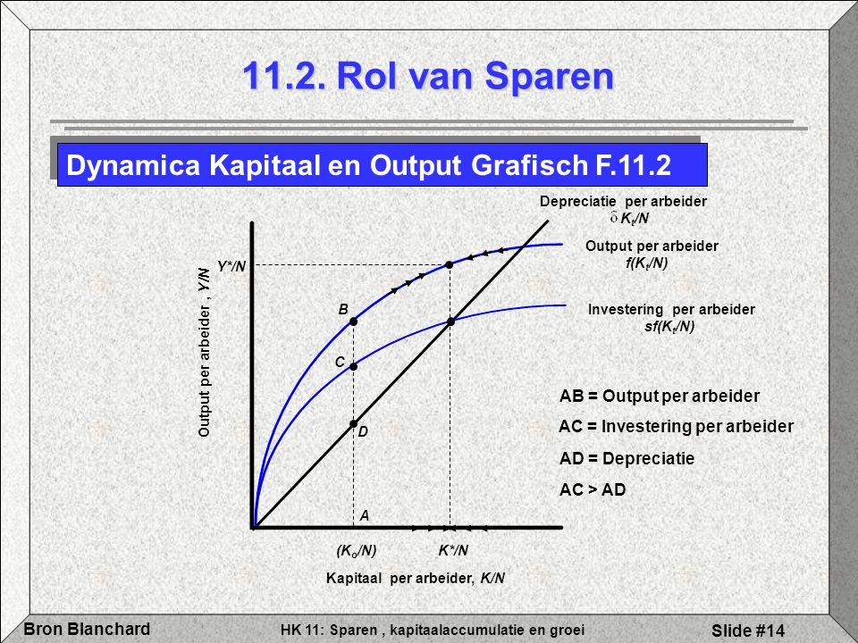 HK 11: Sparen, kapitaalaccumulatie en groei Bron Blanchard Slide #14 Output per arbeider f(K t /N) Depreciatie per arbeider K t /N Investering per arb