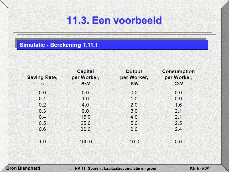 HK 11: Sparen, kapitaalaccumulatie en groei Bron Blanchard Slide #29 11.3. Een voorbeeld Simulatie - Berekening T.11.1 CapitalOutputConsumption Saving