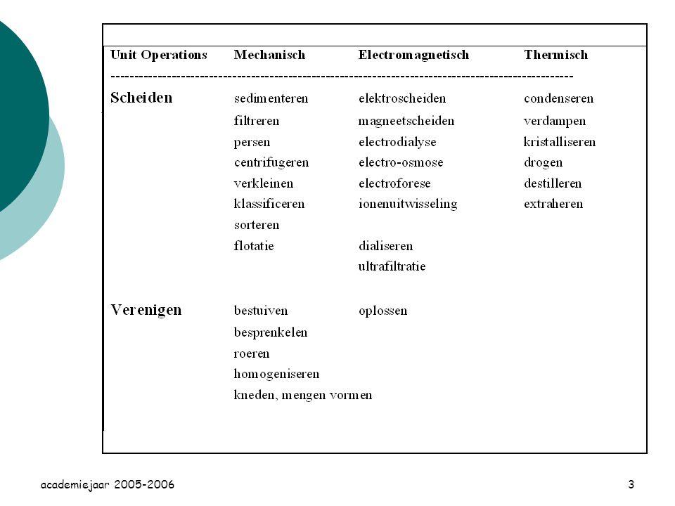 academiejaar 2005-20063