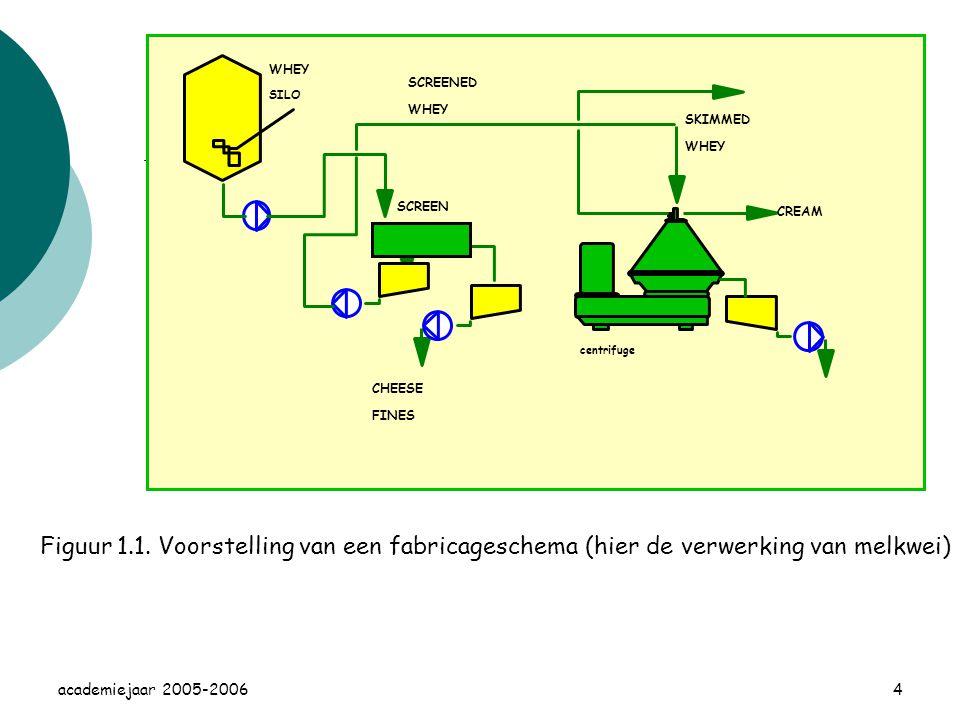 4 CHEESE FINES SCREENED WHEY SILO centrifuge SKIMMED WHEY CREAM SCREEN Figuur 1.1.