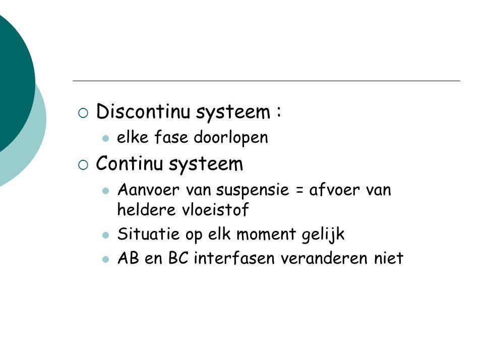 Discontinu systeem : elke fase doorlopen  Continu systeem Aanvoer van suspensie = afvoer van heldere vloeistof Situatie op elk moment gelijk AB en