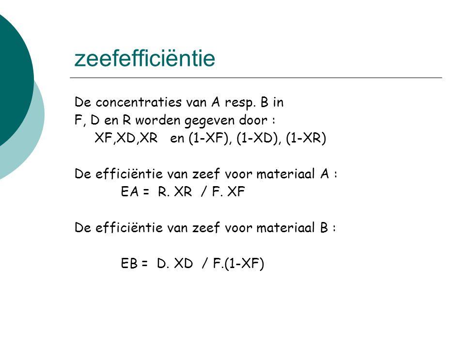 zeefefficiëntie De concentraties van A resp. B in F, D en R worden gegeven door : XF,XD,XR en (1 ‑ XF), (1 ‑ XD), (1 ‑ XR) De efficiëntie van zeef voo