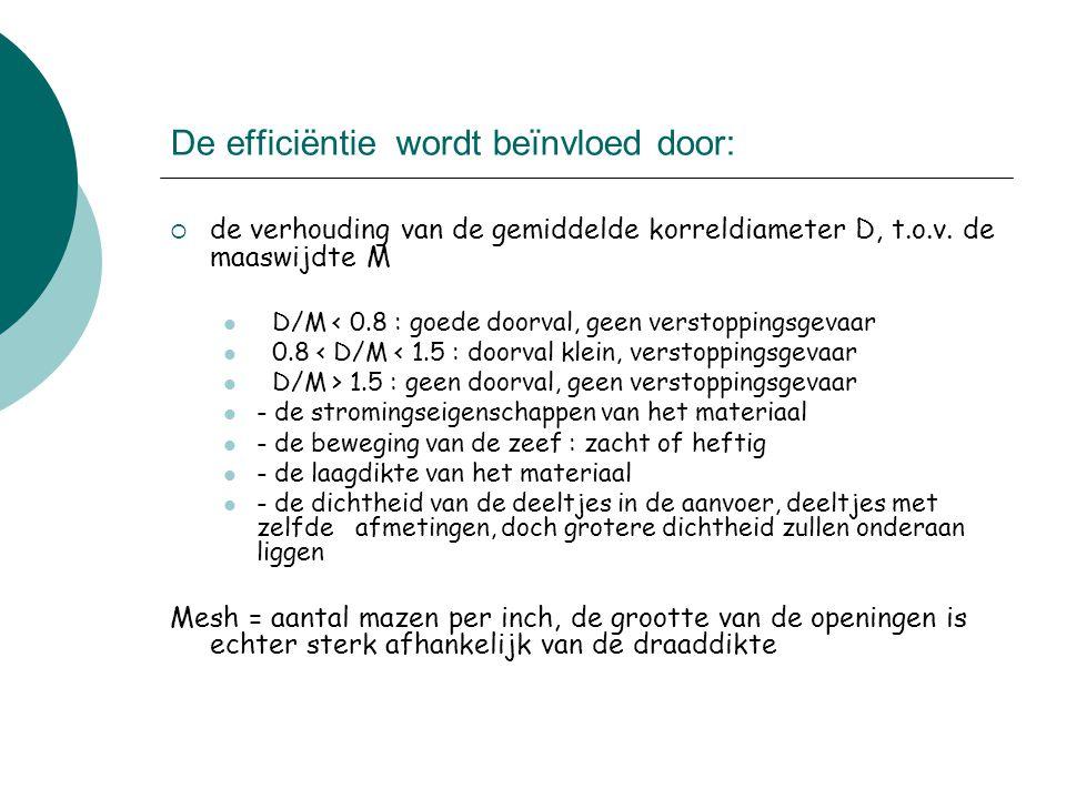 De efficiëntie wordt beïnvloed door:  de verhouding van de gemiddelde korreldiameter D, t.o.v. de maaswijdte M D/M < 0.8 : goede doorval, geen versto