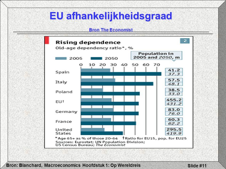 Hoofdstuk 1: Op WereldreisBron: Blanchard, Macroeconomics Slide #11 EU afhankelijkheidsgraad Bron The Economist