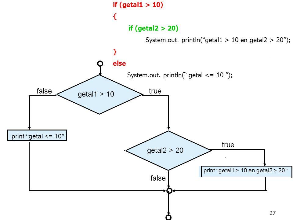 "27 if (getal1 > 10) { if (getal2 > 20) System.out. println(""getal1 > 10 en getal2 > 20""); } else System.out. println("" getal <= 10 ""); getal1 > 10 tru"