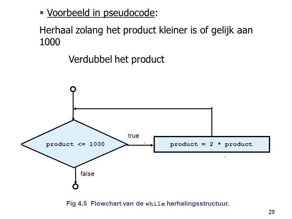 29 product <= 1000product = 2 * product true false Fig 4.5 Flowchart van de while herhalingsstructuur.  Voorbeeld in pseudocode: Herhaal zolang het p