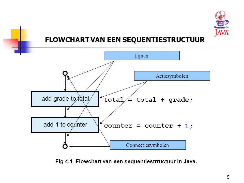 5 FLOWCHART VAN EEN SEQUENTIESTRUCTUUR Fig 4.1 Flowchart van een sequentiestrructuur in Java. add grade to total total = total + grade; add 1 to count