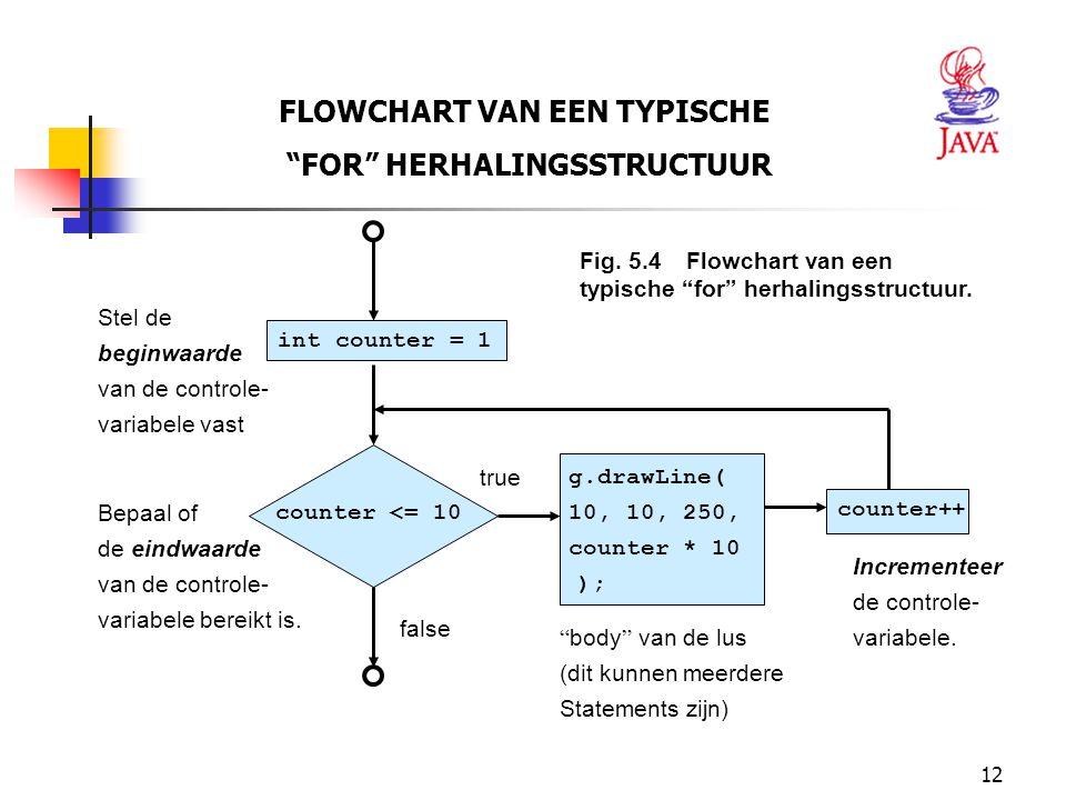 """12 FLOWCHART VAN EEN TYPISCHE """"FOR"""" HERHALINGSSTRUCTUUR Fig. 5.4Flowchart van een typische """"for"""" herhalingsstructuur. counter <= 10 g.drawLine( 10, 10"""