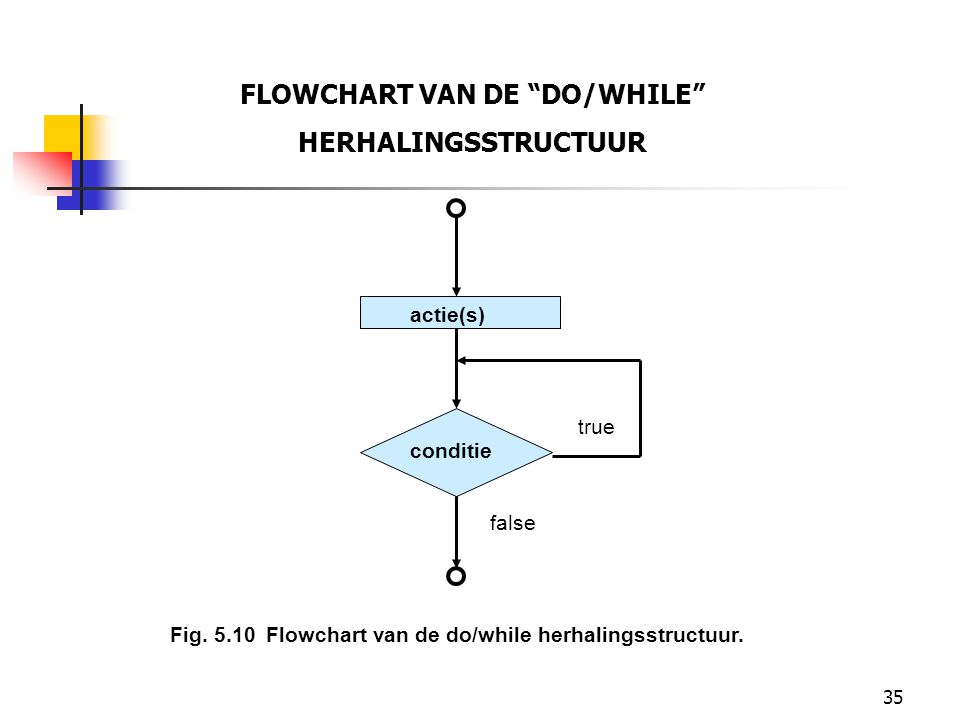 "35 FLOWCHART VAN DE ""DO/WHILE"" HERHALINGSSTRUCTUUR actie(s) conditie true false Fig. 5.10Flowchart van de do/while herhalingsstructuur."