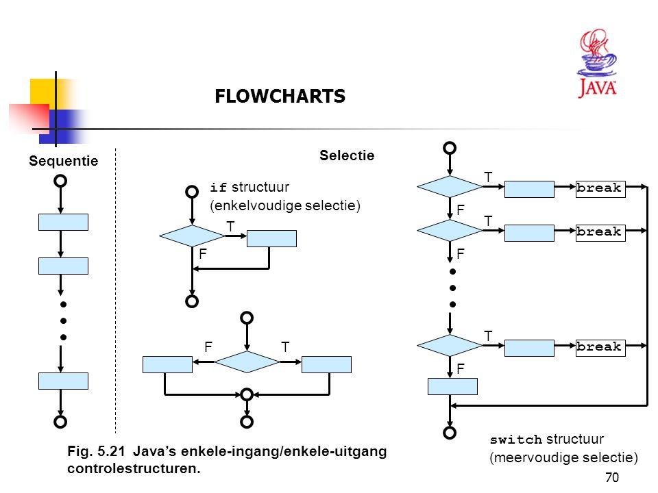 70 FLOWCHARTS Fig. 5.21Java's enkele-ingang/enkele-uitgang controlestructuren. if structuur (enkelvoudige selectie) T F Sequentie Selectie T F break T