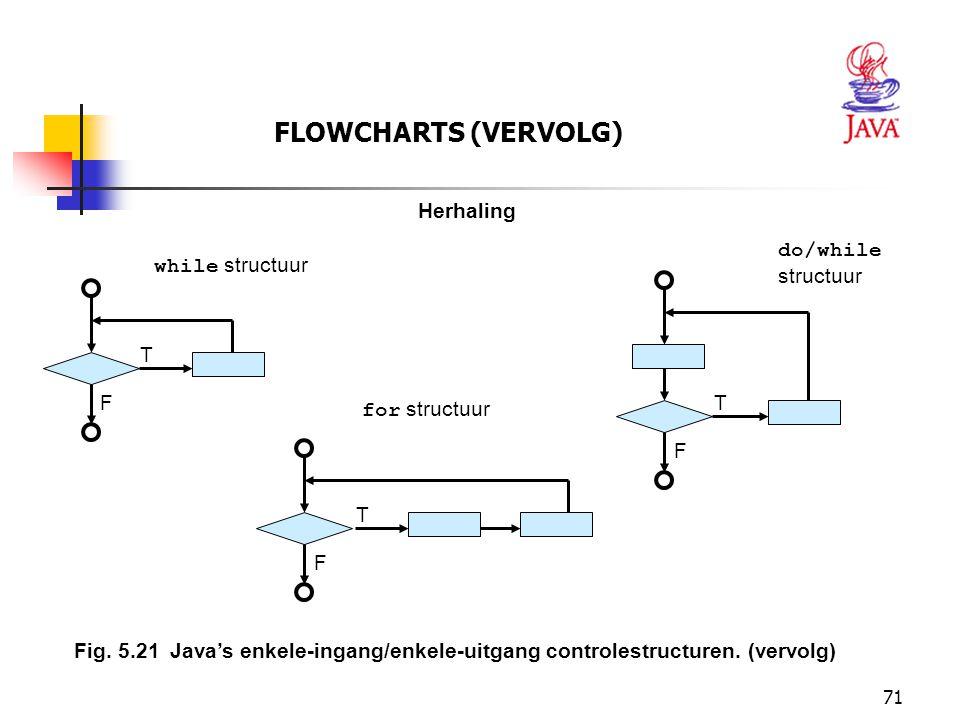 71 FLOWCHARTS (VERVOLG) Fig. 5.21Java's enkele-ingang/enkele-uitgang controlestructuren. (vervolg) Herhaling T F while structuur T F do/while structuu