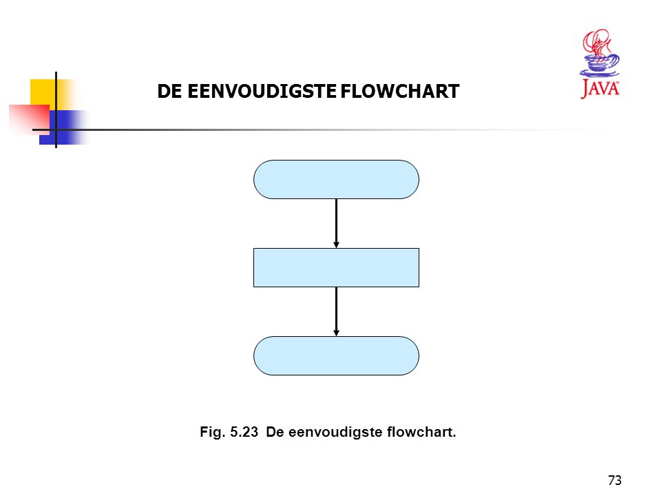 73 DE EENVOUDIGSTE FLOWCHART Fig. 5.23De eenvoudigste flowchart.