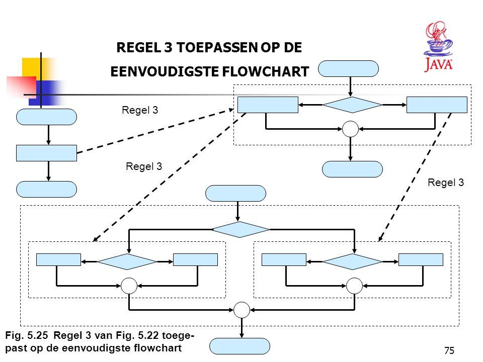 75 REGEL 3 TOEPASSEN OP DE EENVOUDIGSTE FLOWCHART Regel 3 Fig. 5.25Regel 3 van Fig. 5.22 toege- past op de eenvoudigste flowchart
