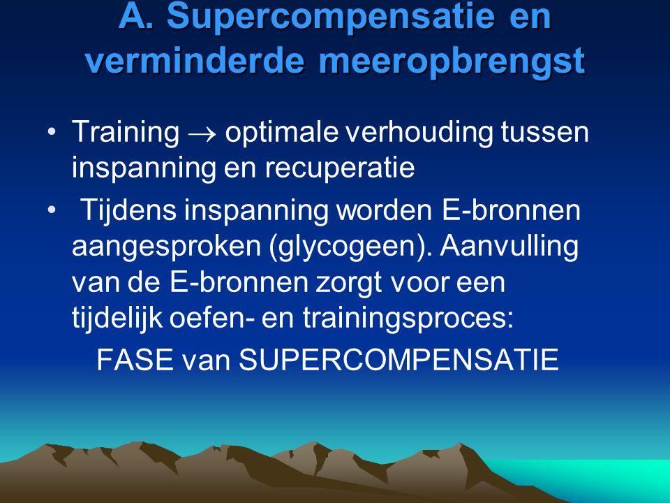 A. Supercompensatie en verminderde meeropbrengst Training  optimale verhouding tussen inspanning en recuperatie Tijdens inspanning worden E-bronnen a