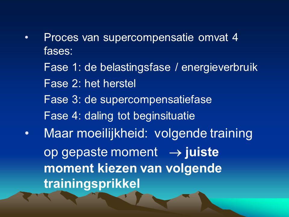 Proces van supercompensatie omvat 4 fases: Fase 1: de belastingsfase / energieverbruik Fase 2: het herstel Fase 3: de supercompensatiefase Fase 4: daling tot beginsituatie Maar moeilijkheid: volgende training op gepaste moment  juiste moment kiezen van volgende trainingsprikkel