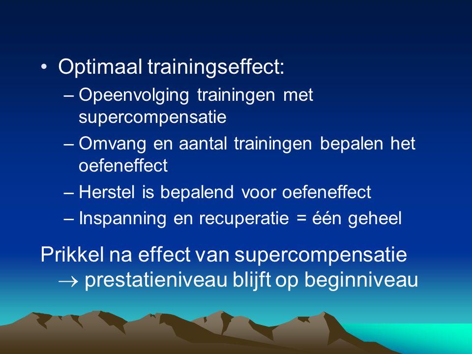 Optimaal trainingseffect: –Opeenvolging trainingen met supercompensatie –Omvang en aantal trainingen bepalen het oefeneffect –Herstel is bepalend voor