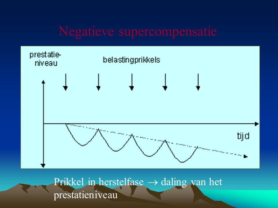 Negatieve supercompensatie Prikkel in herstelfase  daling van het prestatieniveau