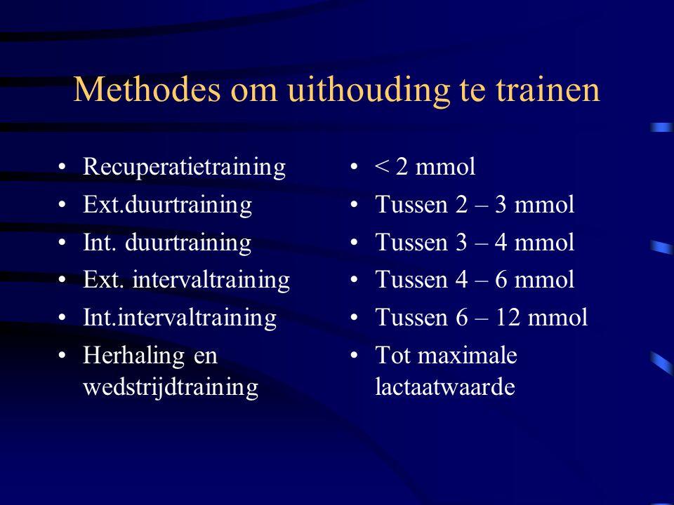 Methodes om uithouding te trainen Recuperatietraining Ext.duurtraining Int. duurtraining Ext. intervaltraining Int.intervaltraining Herhaling en wedst